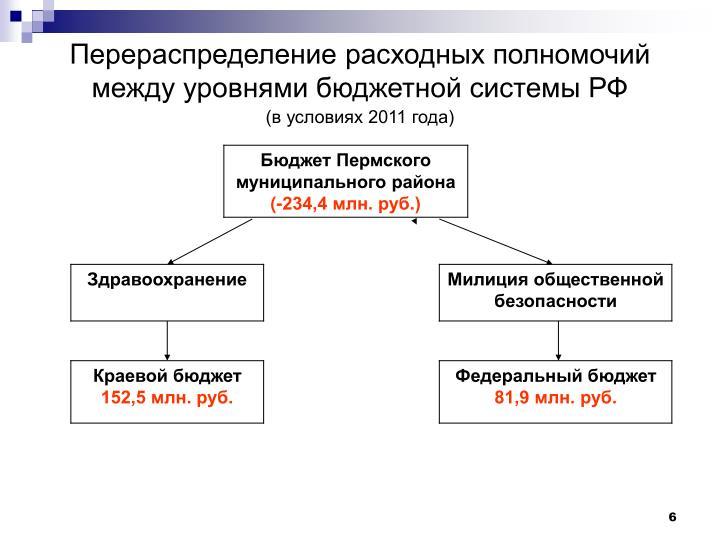 Перераспределение расходных полномочий между уровнями бюджетной системы РФ