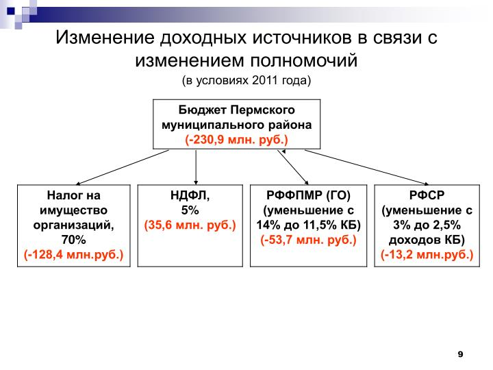 Изменение доходных источников в связи с изменением полномочий