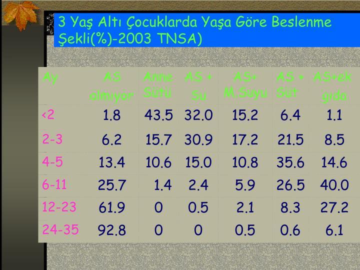 3 Yaş Altı Çocuklarda Yaşa Göre Beslenme Şekli(%)-2003 TNSA)