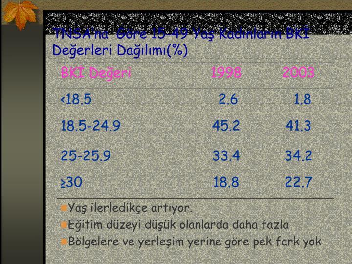 TNSA'na  Göre 15-49 Yaş Kadınların BKİ Değerleri Dağılımı(%)