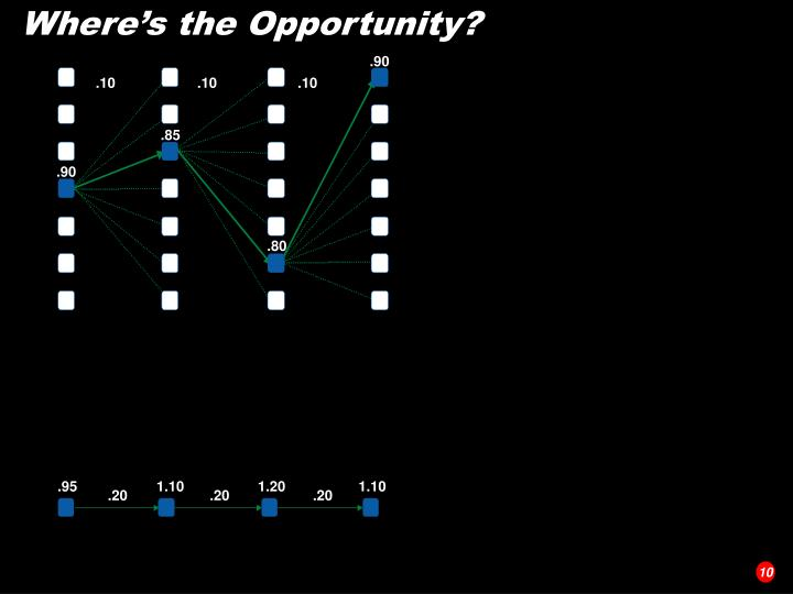 Where's the Opportunity?