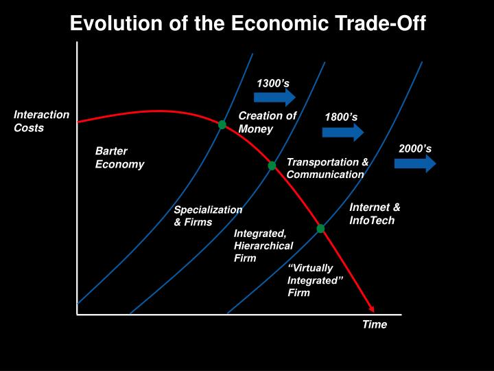 Evolution of the Economic Trade-Off