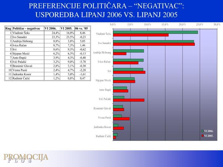 """PREFERENCIJE POLITIČARA – """"NEGATIVAC"""":"""