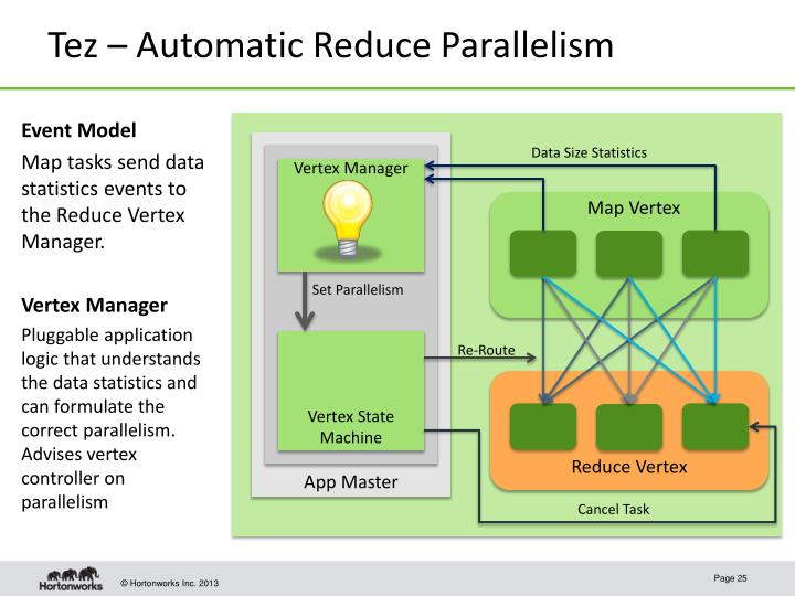 Tez – Automatic Reduce Parallelism