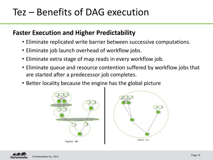 Tez – Benefits of DAG execution