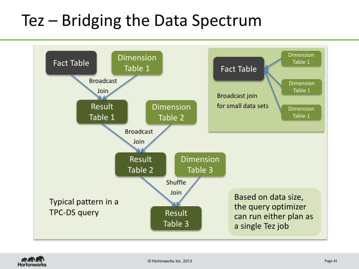 Tez – Bridging the Data Spectrum