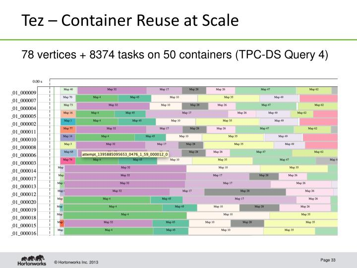 Tez – Container Reuse at Scale