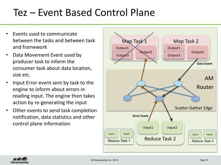 Tez – Event Based Control Plane