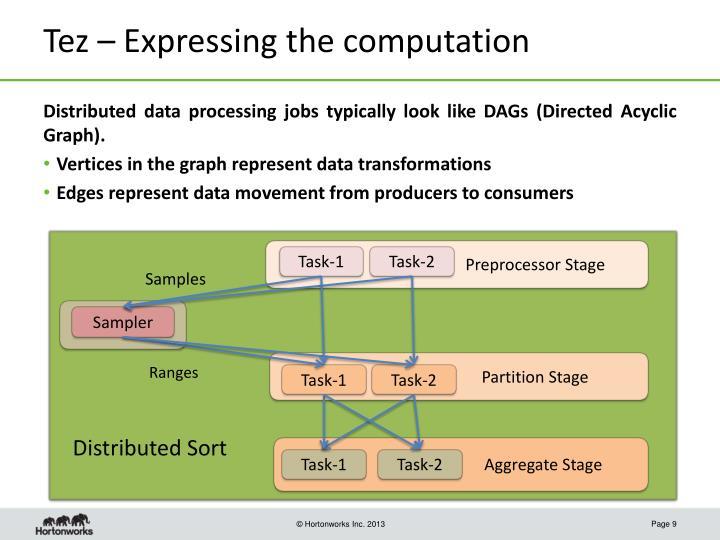 Tez – Expressing the computation