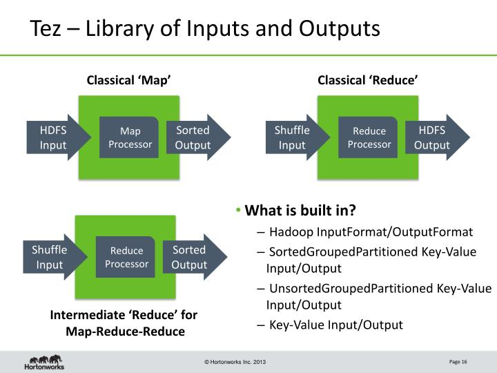 Tez – Library of Inputs and Outputs