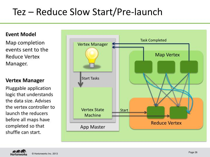 Tez – Reduce Slow Start/Pre-launch