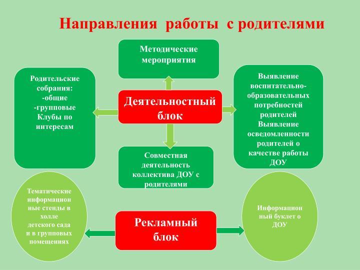 Методические мероприятия