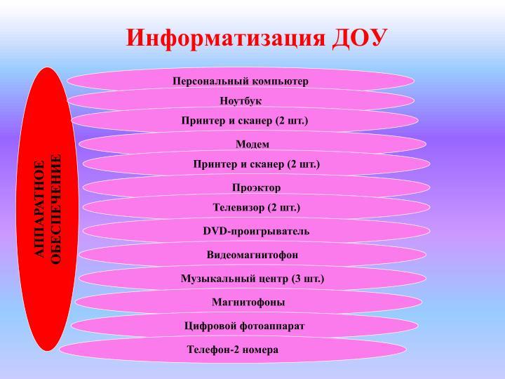 Информатизация ДОУ