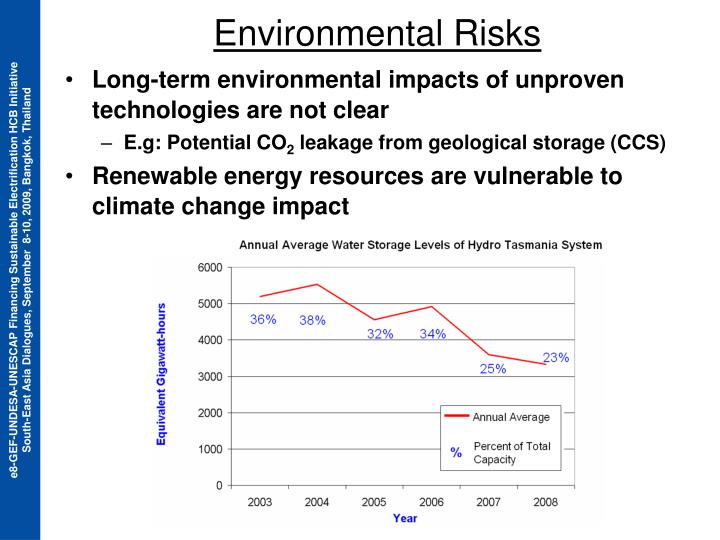 Long-term environmental impacts of unproven technologies are not clear