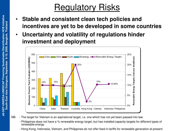 Stable and consistent clean tech policies and incentives are yet to be developed in some countries