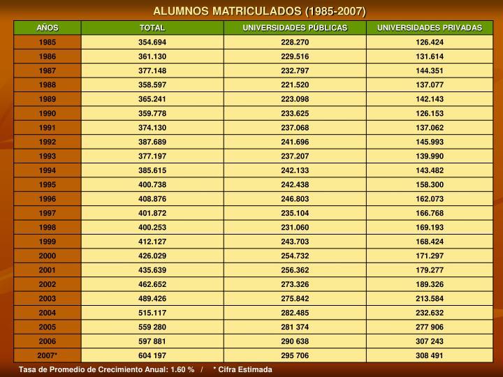ALUMNOS MATRICULADOS (1985-2007)