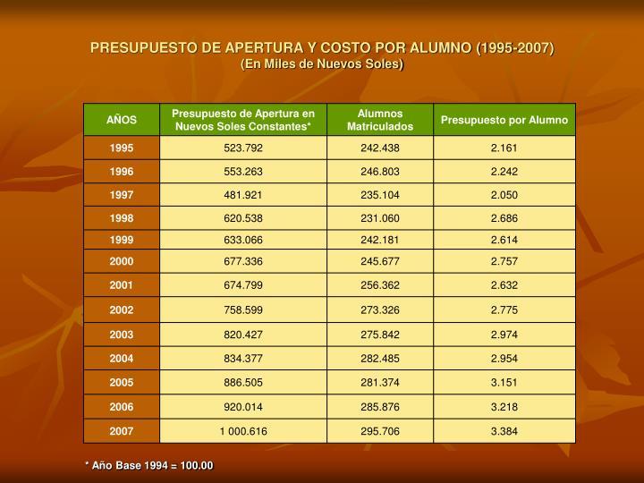 PRESUPUESTO DE APERTURA Y COSTO POR ALUMNO (1995-2007)