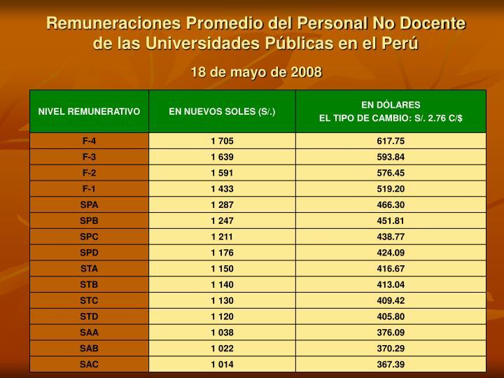 Remuneraciones Promedio del Personal No Docente de las Universidades Públicas en el Perú