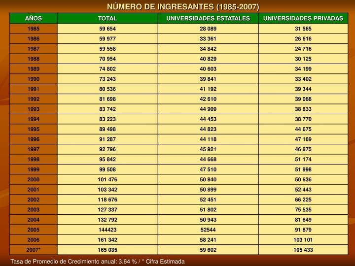 NÚMERO DE INGRESANTES (1985-2007)