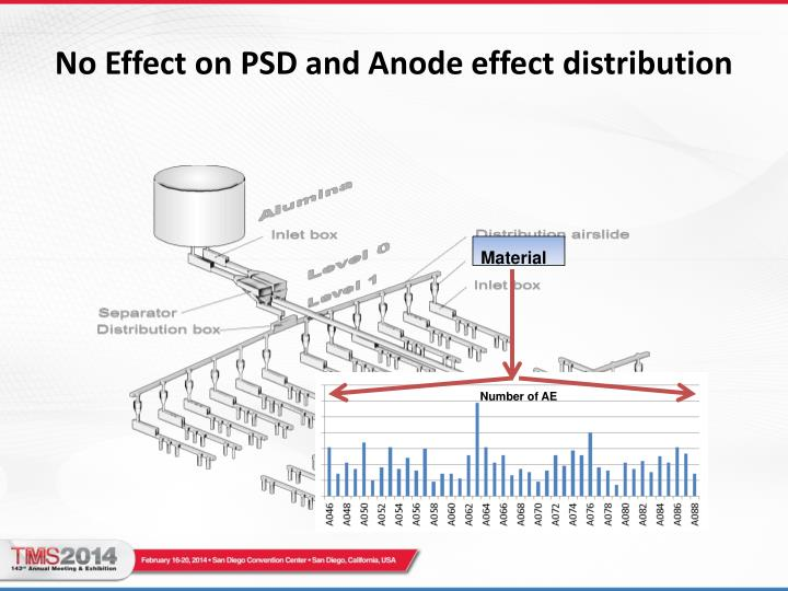 No Effect on PSD and Anode effect distribution