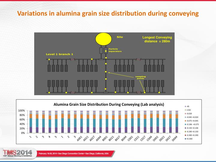 Variations in alumina grain size distribution during conveying
