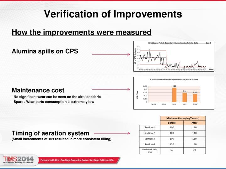 Verification of Improvements