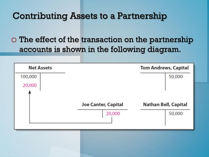 Contributing Assets to a Partnership