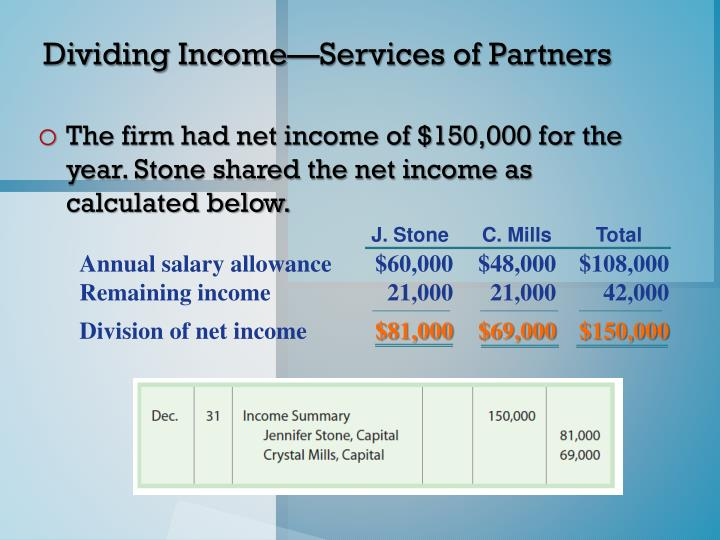 Division of net income