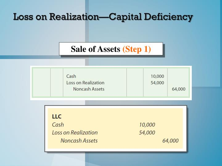 Loss on Realization—Capital Deficiency