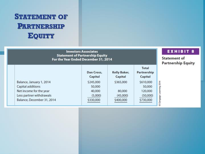 Statement of Partnership Equity