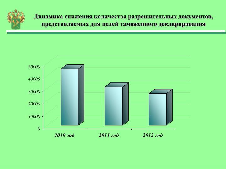 Динамика снижения количества разрешительных документ...