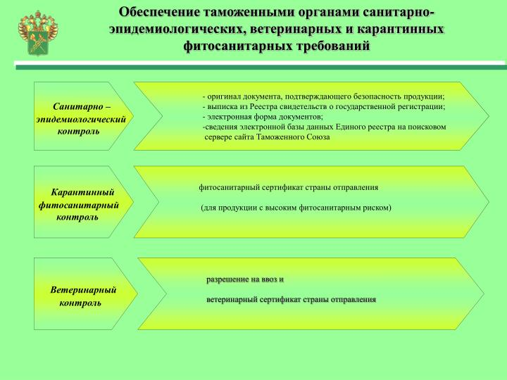 Обеспечение таможенными органами санитарно-эпидемиологических, ветеринарных и карантинных фитосанитарных требований