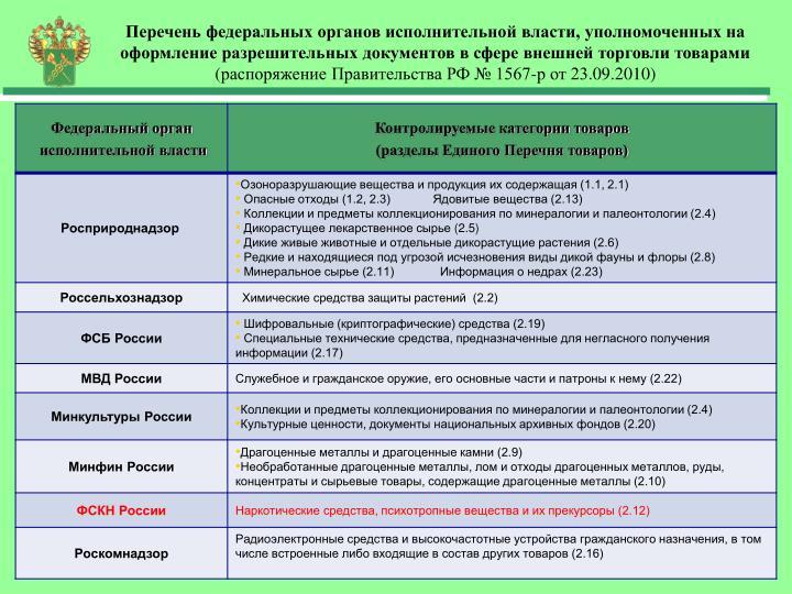 Перечень федеральных органов исполнительной власти, уполномоченных на оформление разрешительных документов в сфере внешней торговли товарами