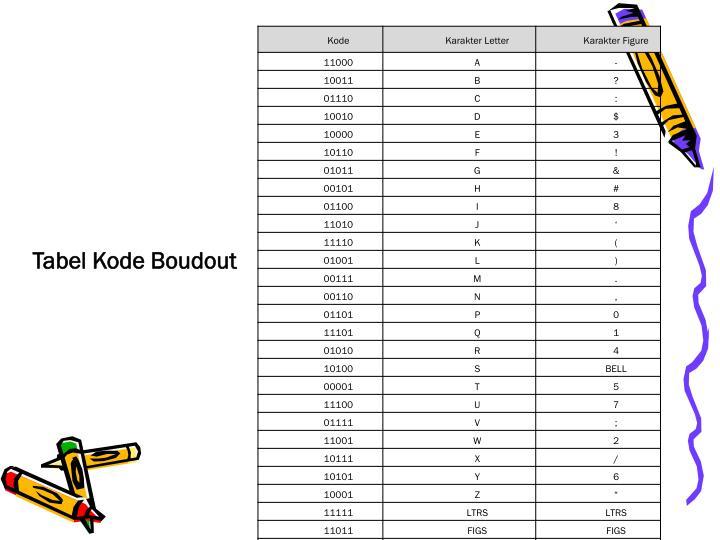 Tabel Kode Boudout