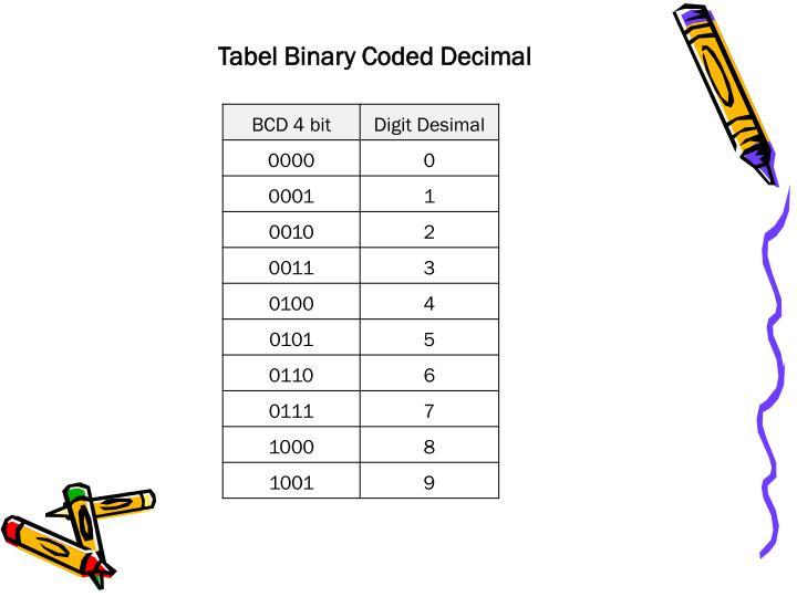 Tabel Binary Coded Decimal