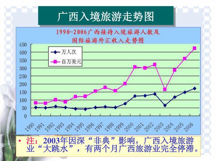 广西入境旅游走势图
