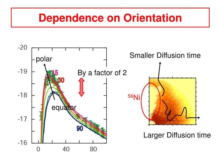 Dependence on Orientation