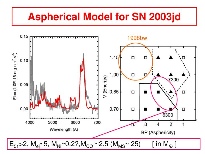 Aspherical Model for SN 2003jd