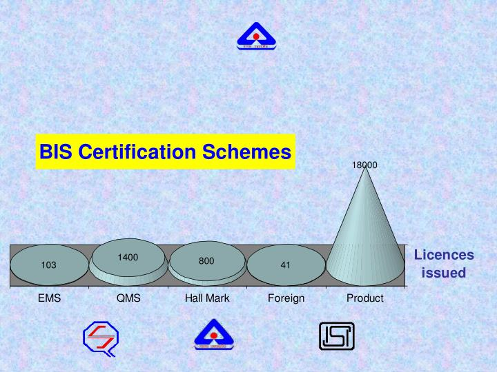 Conformity assessment systems adopted by bureau of indian standards