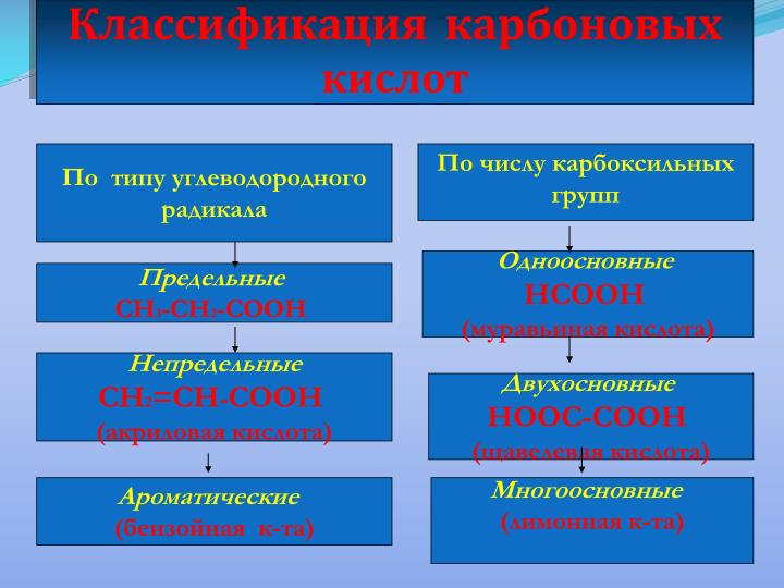 Классификация карбоновых