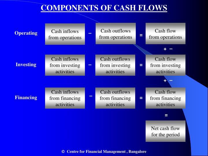 COMPONENTS OF CASH FLOWS