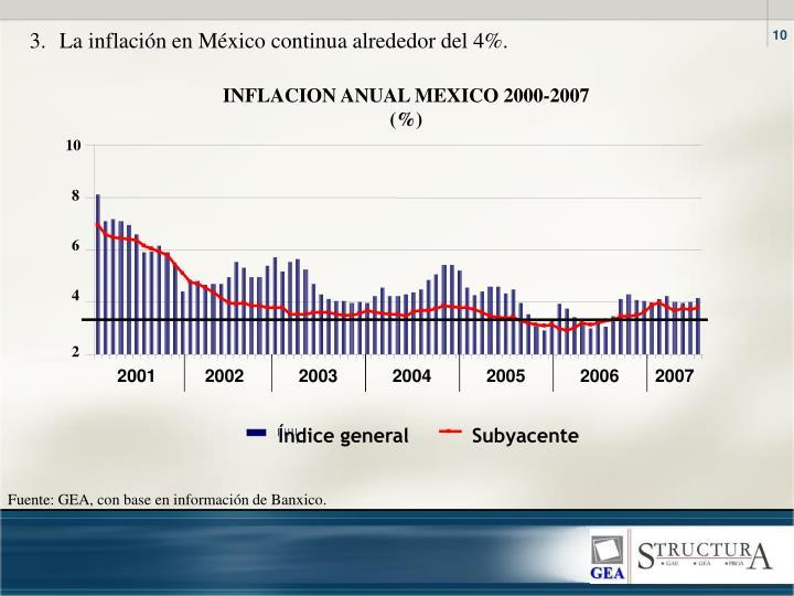 3. La inflación en México continua alrededor del 4%.