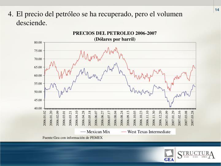 4.El precio del petróleo se ha recuperado, pero el volumen desciende.