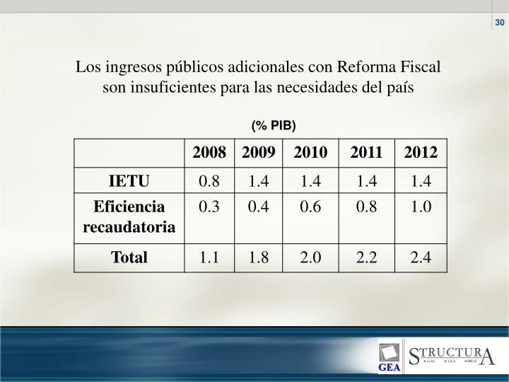 Los ingresos públicos adicionales con Reforma Fiscal son insuficientes para las necesidades del país