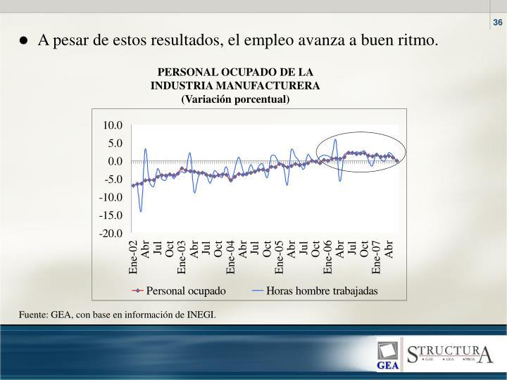A pesar de estos resultados, el empleo avanza a buen ritmo.