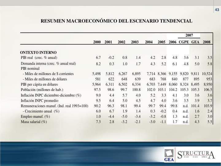 RESUMEN MACROECONÓMICO DEL ESCENARIO TENDENCIAL