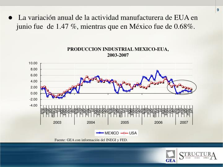 La variación anual de la actividad manufacturera de EUA en junio fue  de 1.47 %, mientras que en México fue de 0.68%.