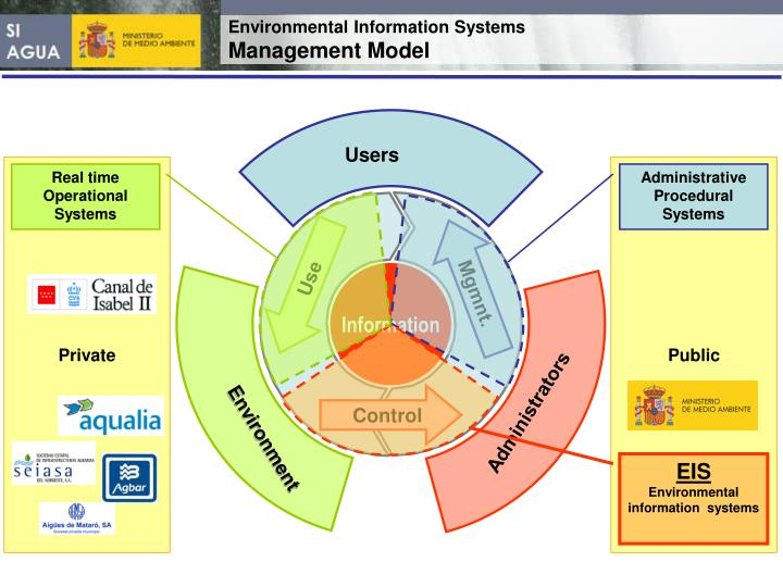 Environmental information systems management model