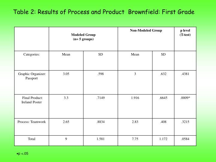 Table 2: Results of Process and Product  Brownfield: First Grade