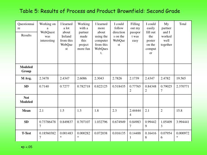 Table 5: Results of Student Perception Questionnaire Brownfield: First Grade